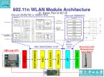 802 11n wlan module architecture