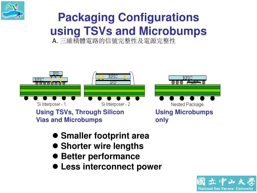 Packaging Configurations