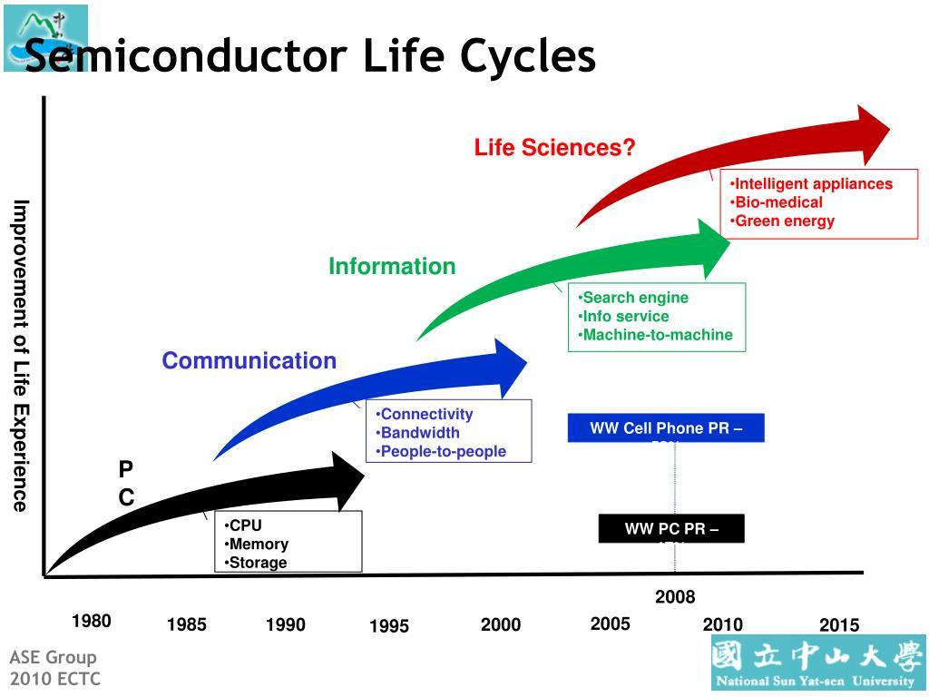 Semiconductor Life Cycles