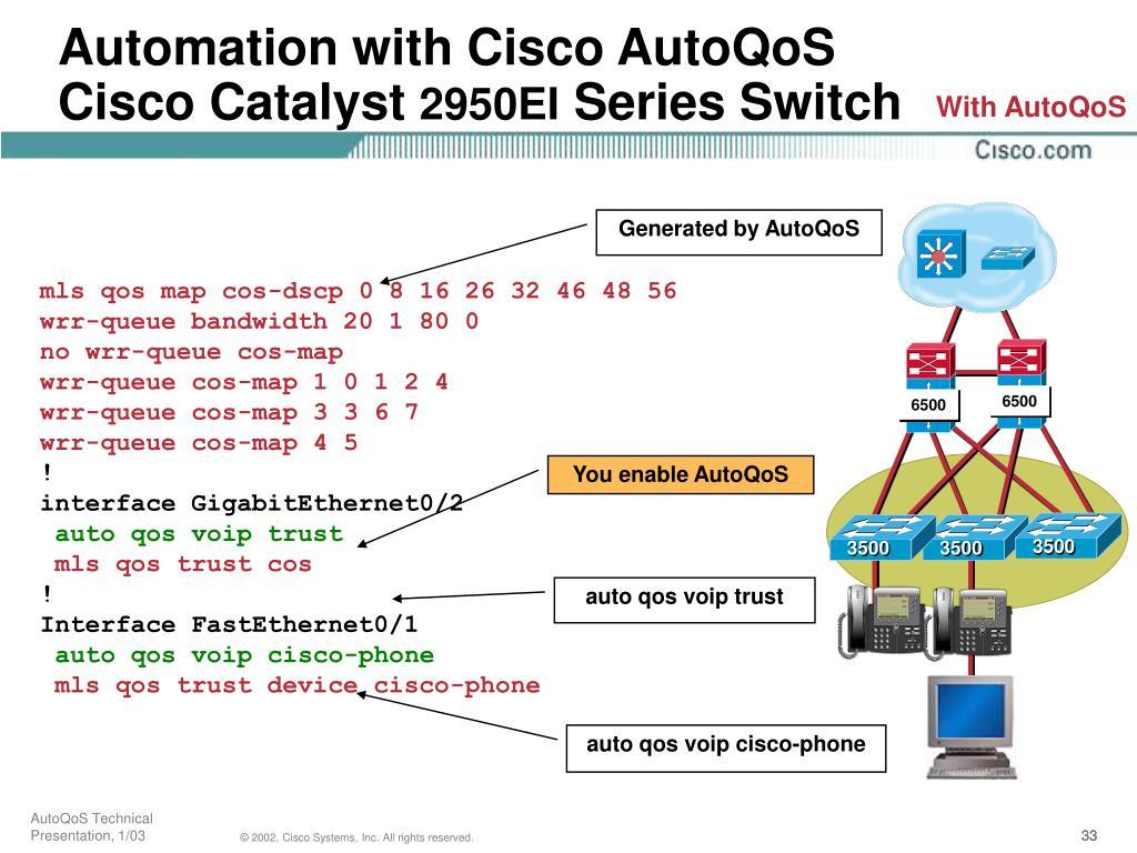 Cisco qos maps