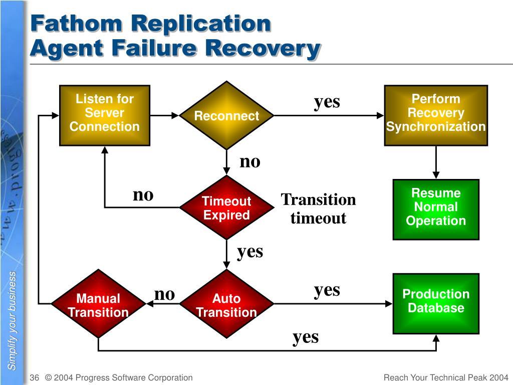 Fathom Replication