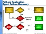 fathom replication agent failure recovery