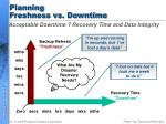 planning freshness vs downtime