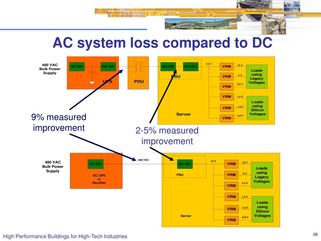 AC system loss compared to DC