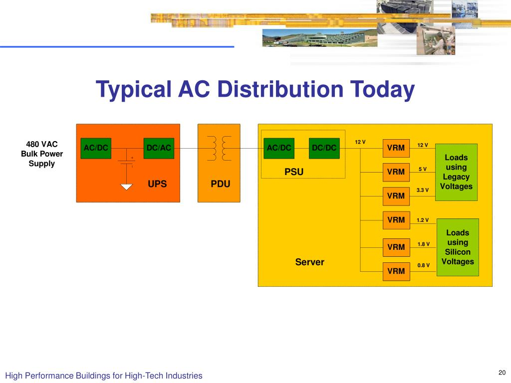 Typical AC Distribution Today