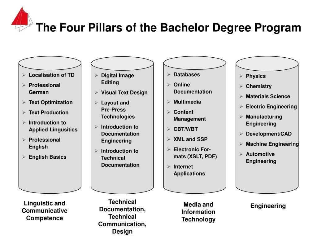 The Four Pillars of the Bachelor Degree Program
