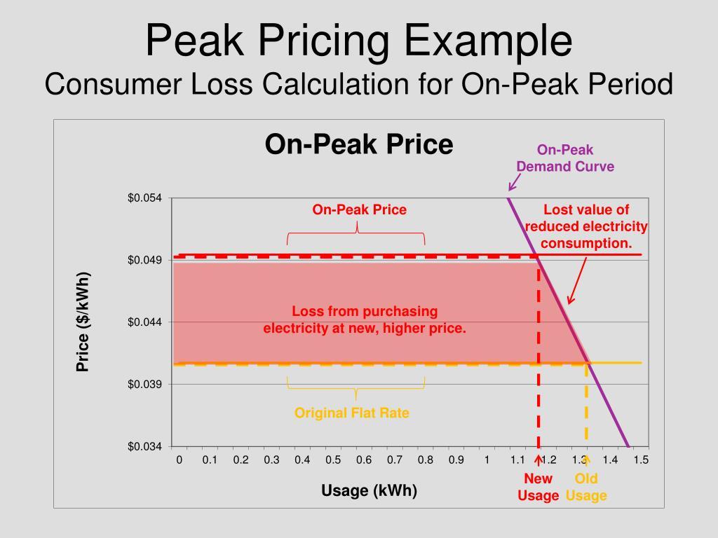 Peak Pricing Example