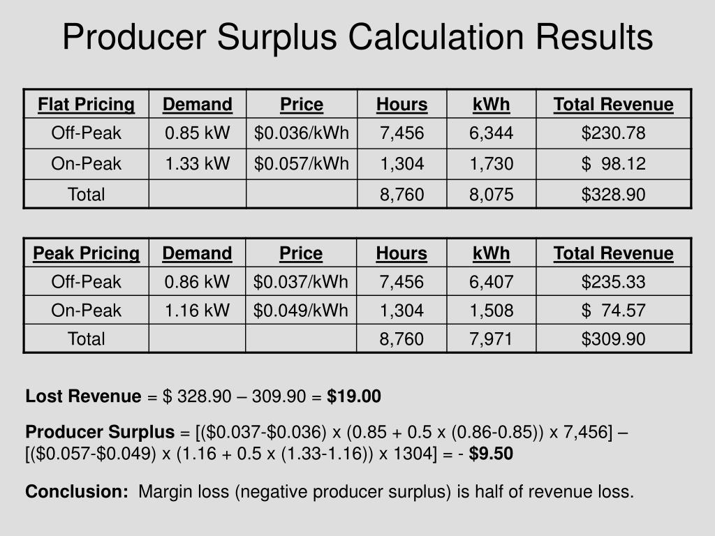 Producer Surplus Calculation Results
