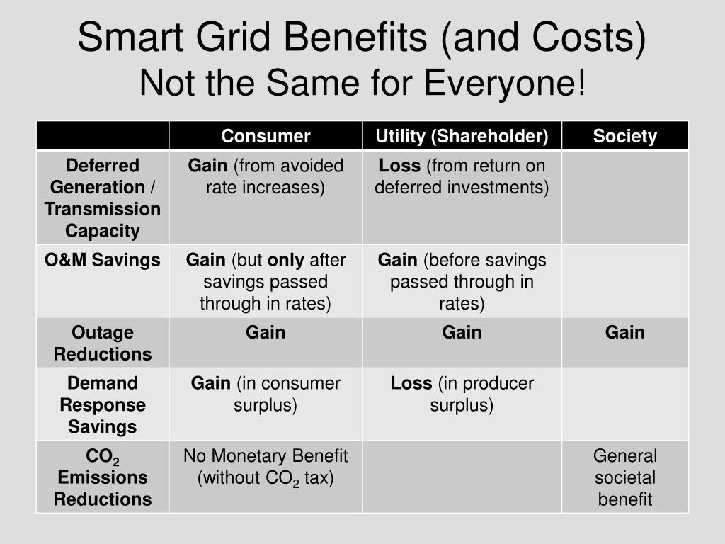 Smart Grid Benefits (and Costs)