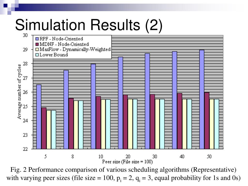 Simulation Results (2)