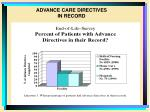 advance care directives in record
