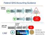 federal ghg accounting guidance