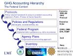 ghg accounting hierarchy the federal context