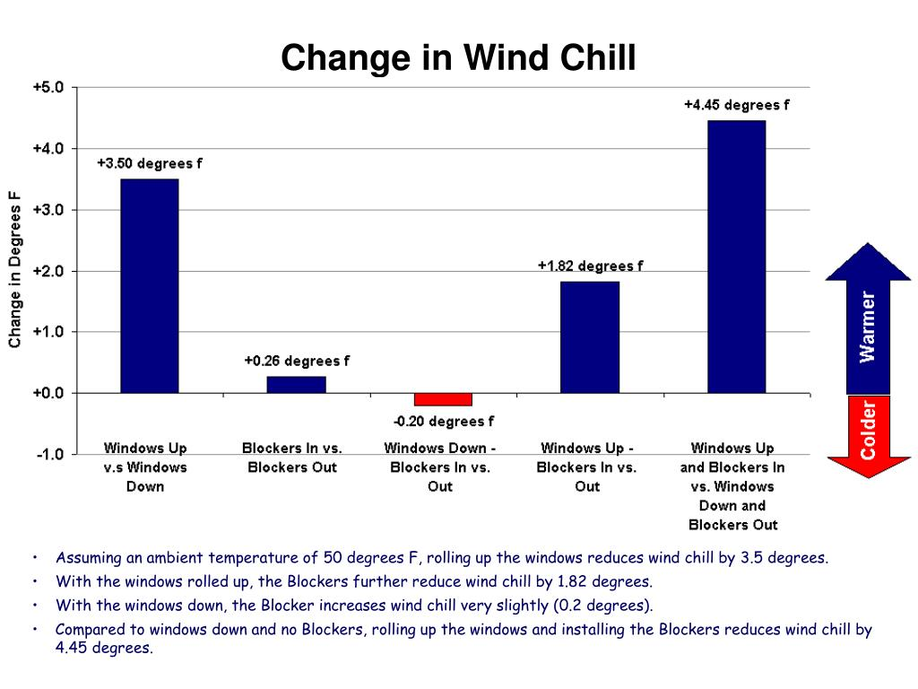 Change in Wind Chill