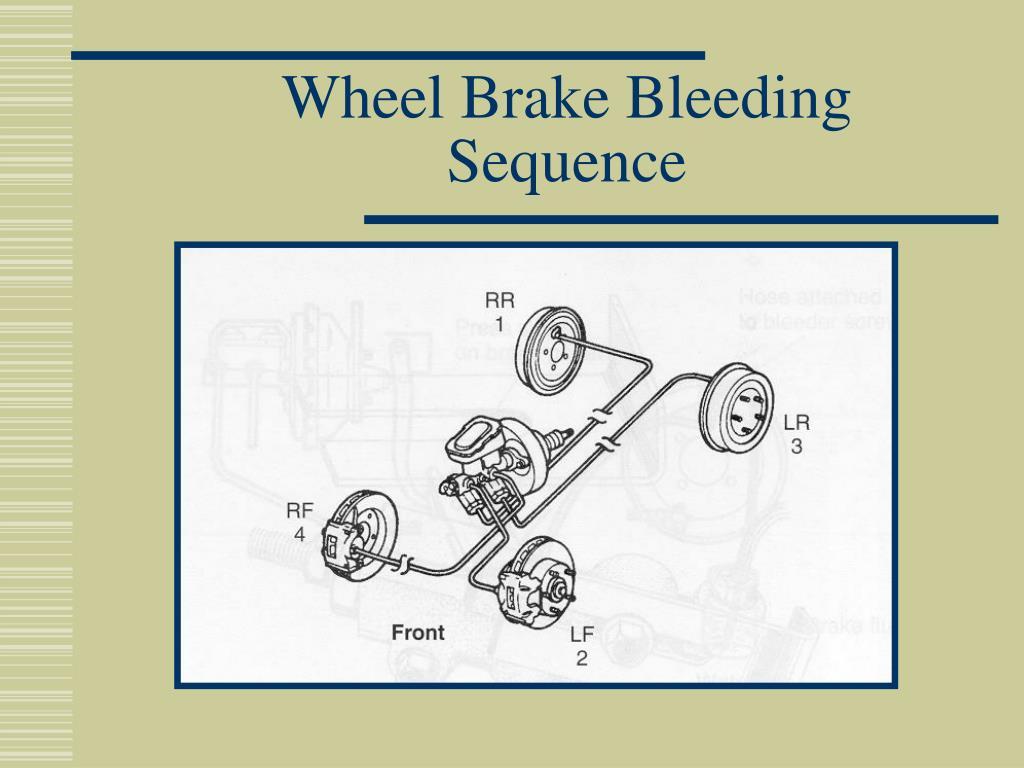 Wheel Brake Bleeding Sequence