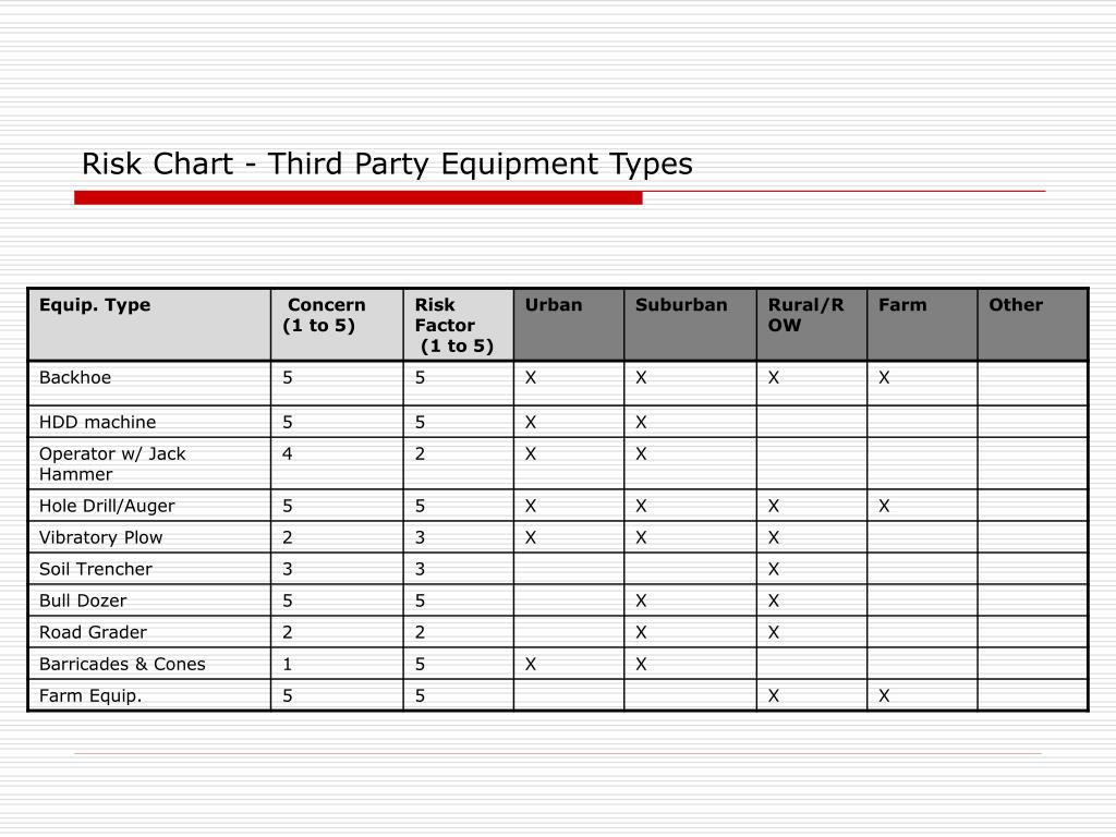 Risk Chart - Third Party Equipment Types