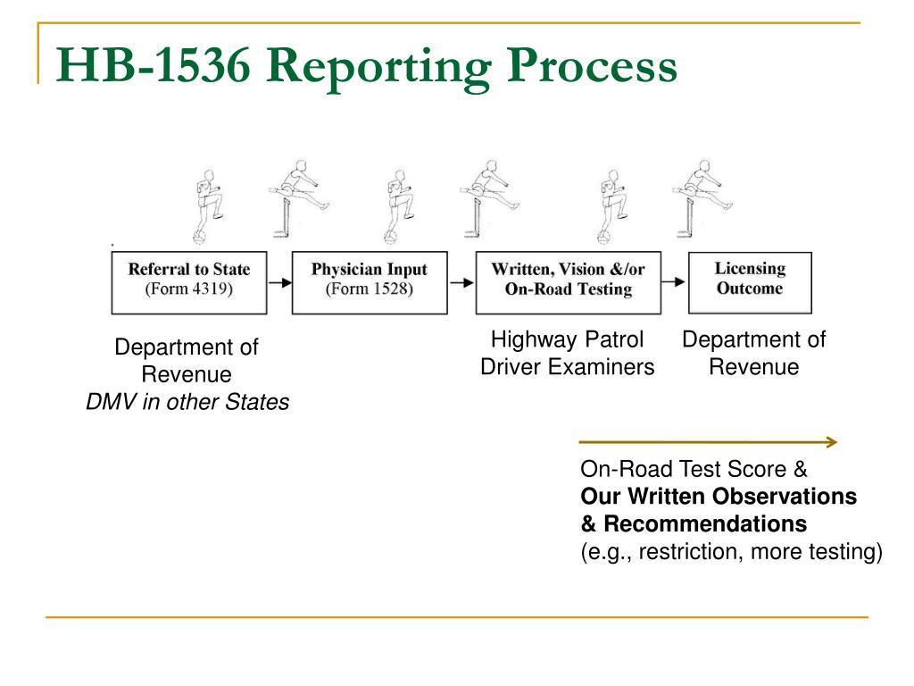 HB-1536 Reporting Process