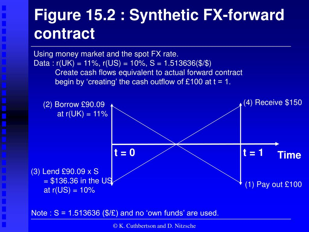 Figure 15.2 : Synthetic FX-forward