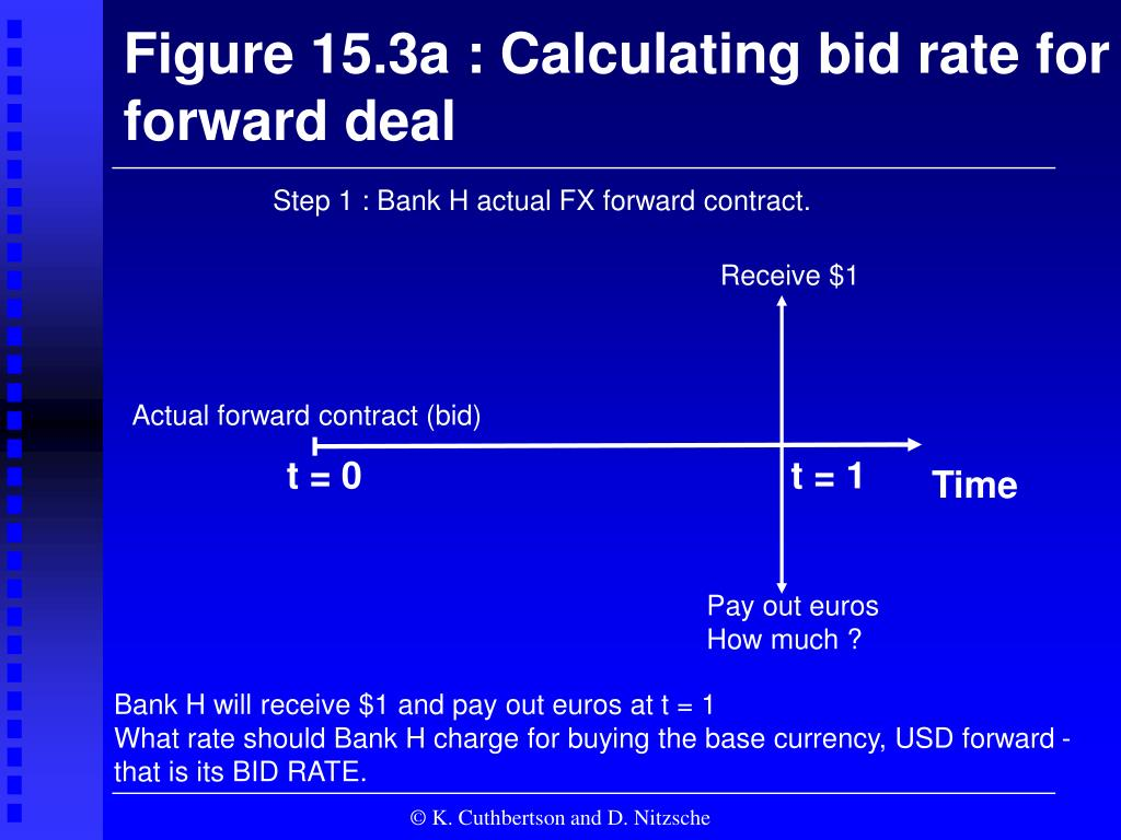 Figure 15.3a : Calculating bid rate for