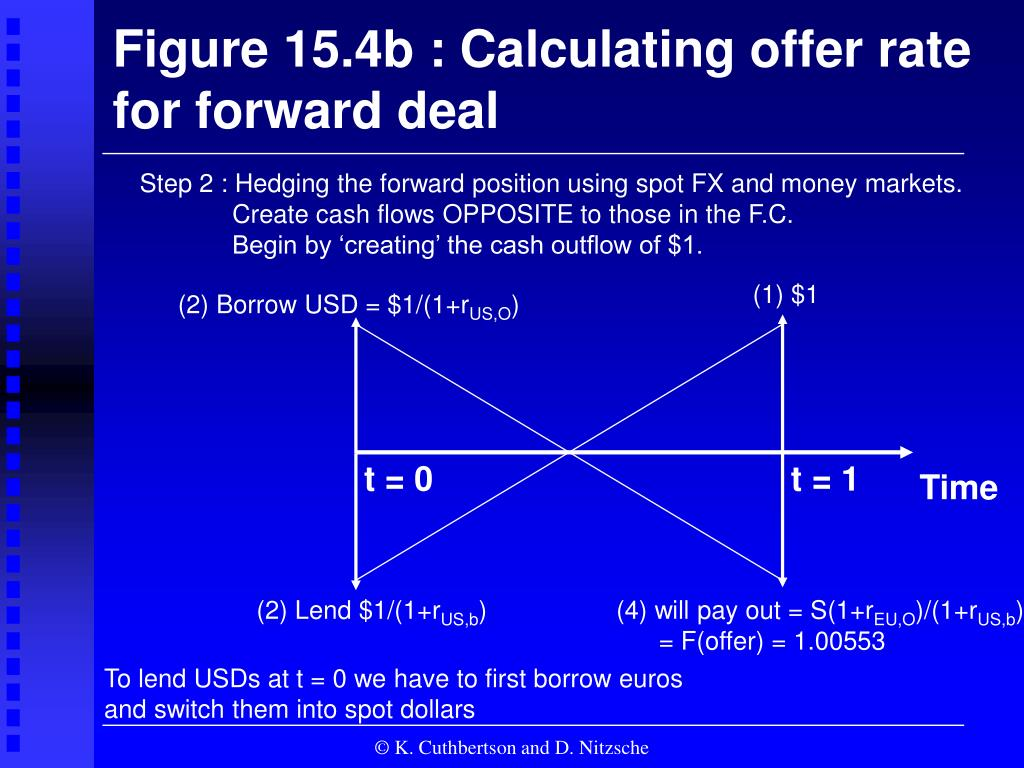 Figure 15.4b : Calculating offer rate