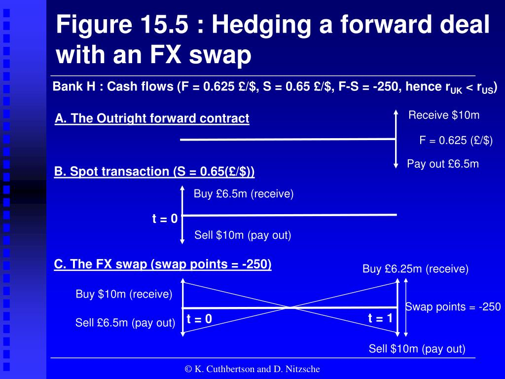 Figure 15.5 : Hedging a forward deal
