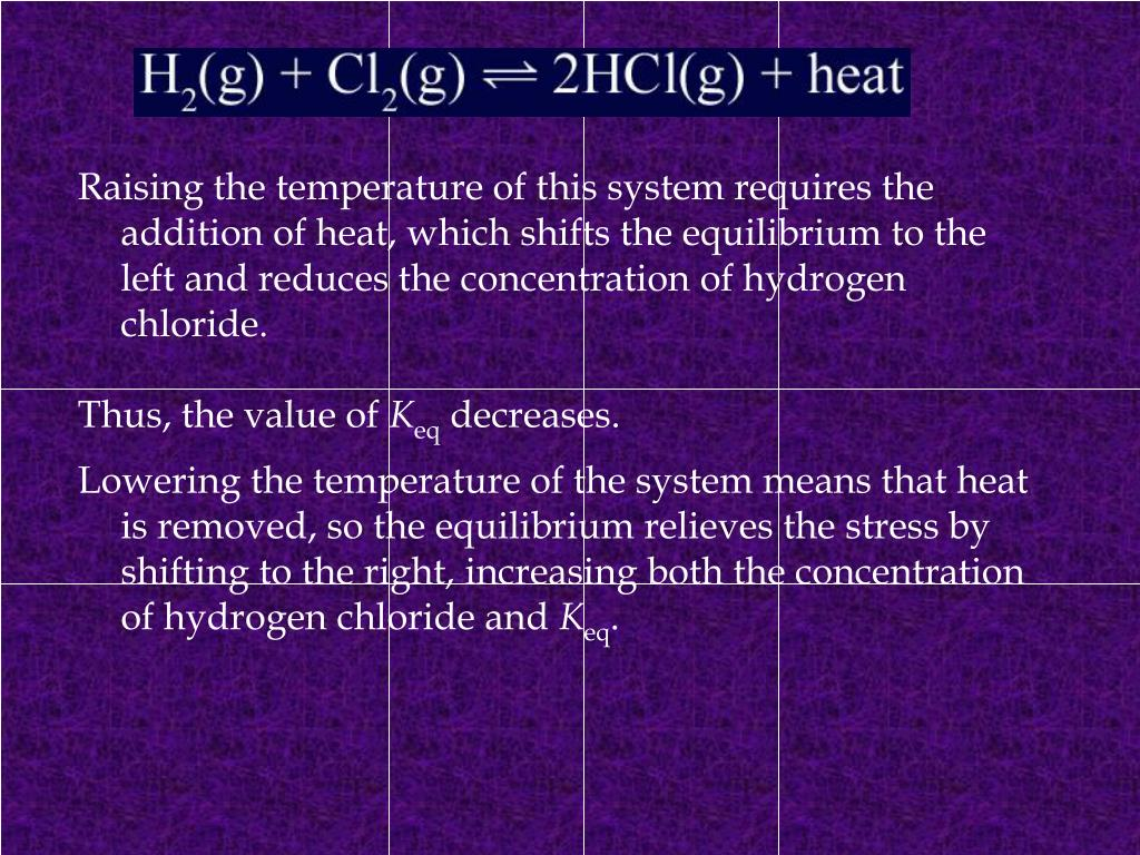 Raising the temperature of this system requires the addition of heat, which shifts the equilibrium to the left and reduces the concentration of hydrogen chloride.