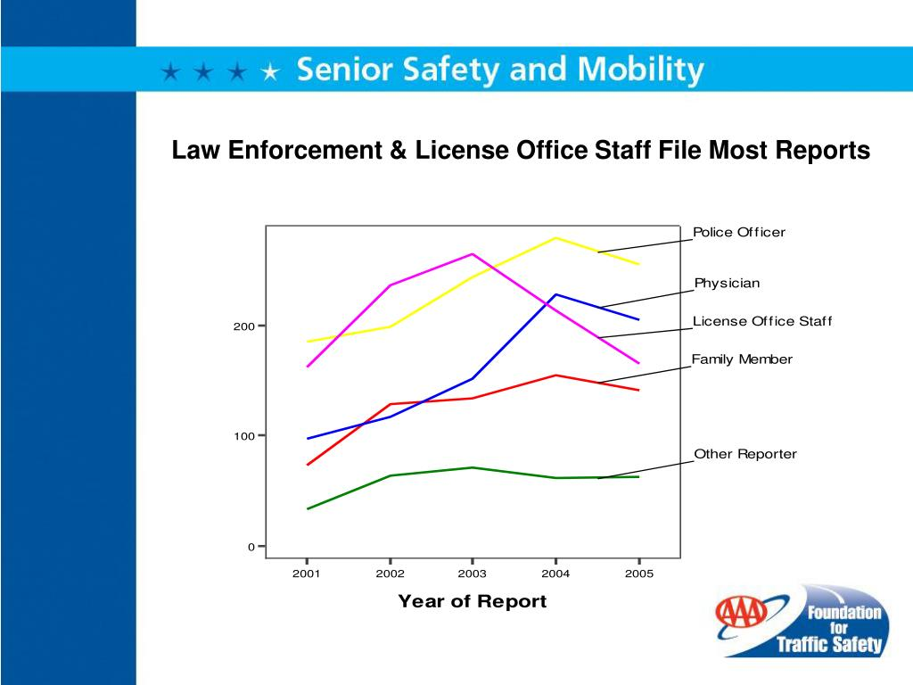 Law Enforcement & License Office Staff File Most Reports