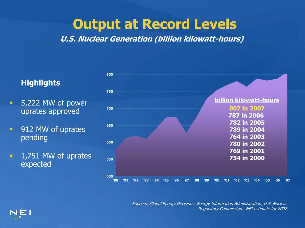 Output at Record Levels