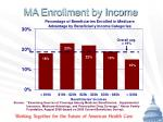 ma enrollment by income