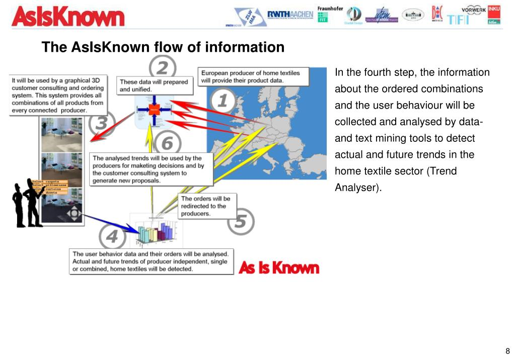 The AsIsKnown flow of information