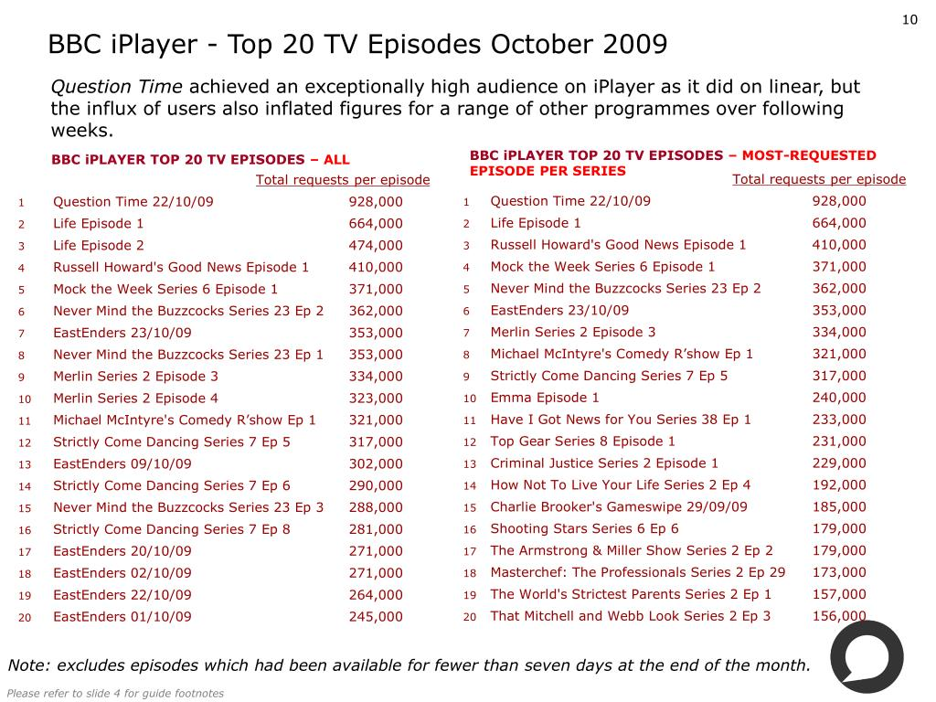 BBC iPlayer - Top 20 TV Episodes October 2009