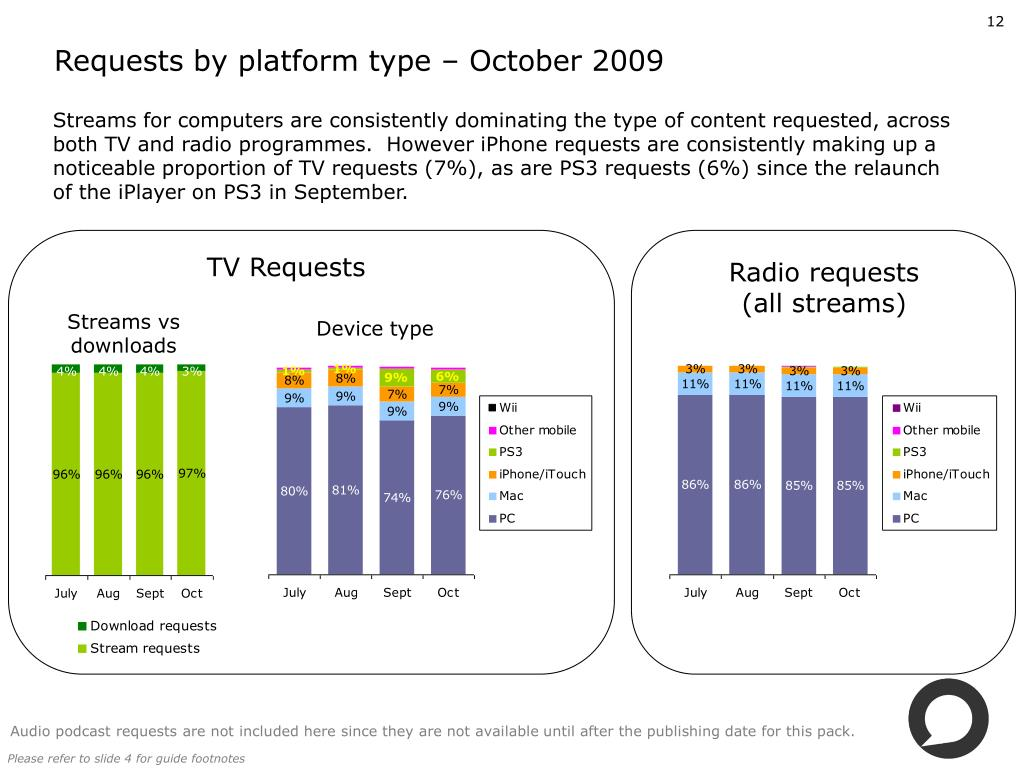 Requests by platform type – October 2009