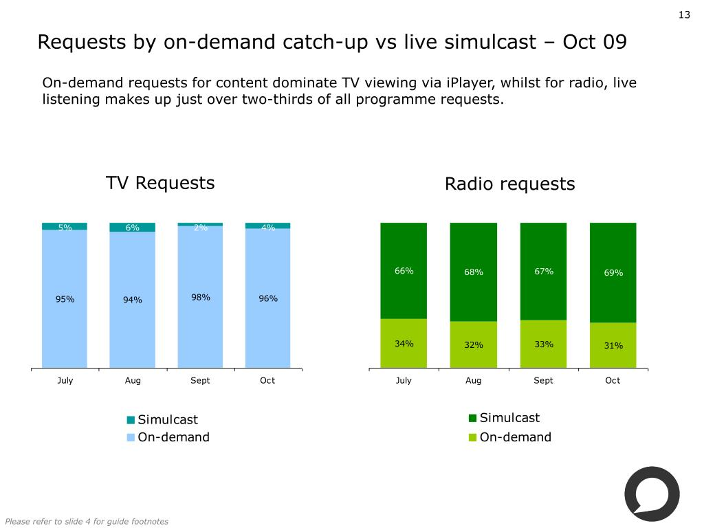 Requests by on-demand catch-up vs live simulcast – Oct 09