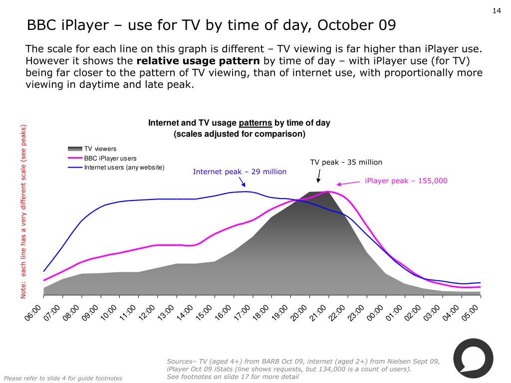 BBC iPlayer – use for TV by time of day, October 09