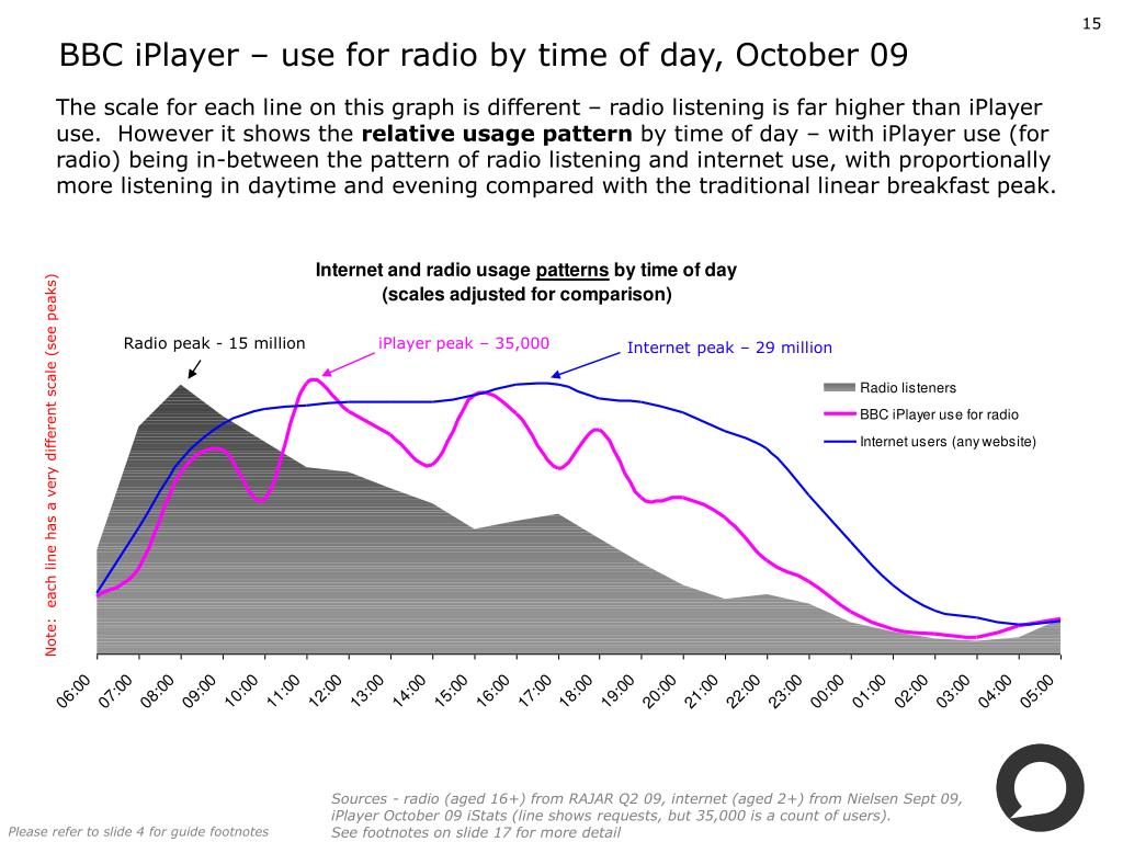 BBC iPlayer – use for radio by time of day, October 09