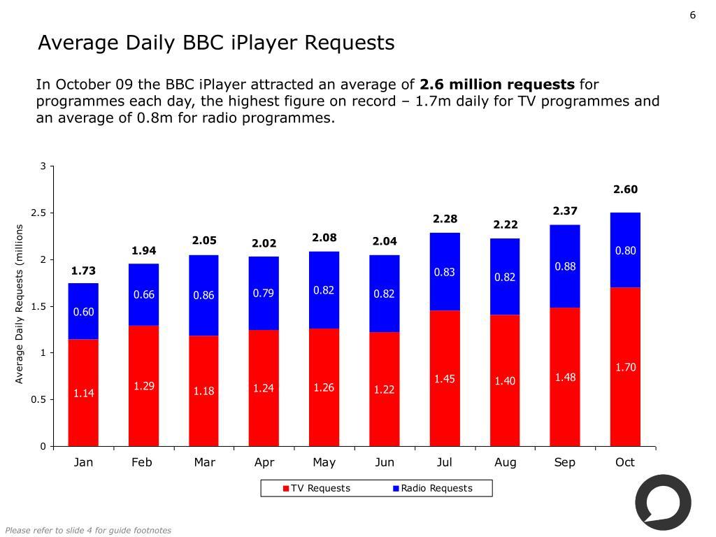 Average Daily BBC iPlayer Requests