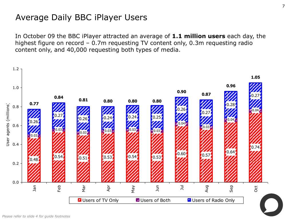 Average Daily BBC iPlayer Users