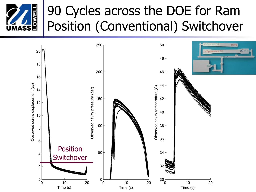 90 Cycles across the DOE for Ram Position (Conventional) Switchover