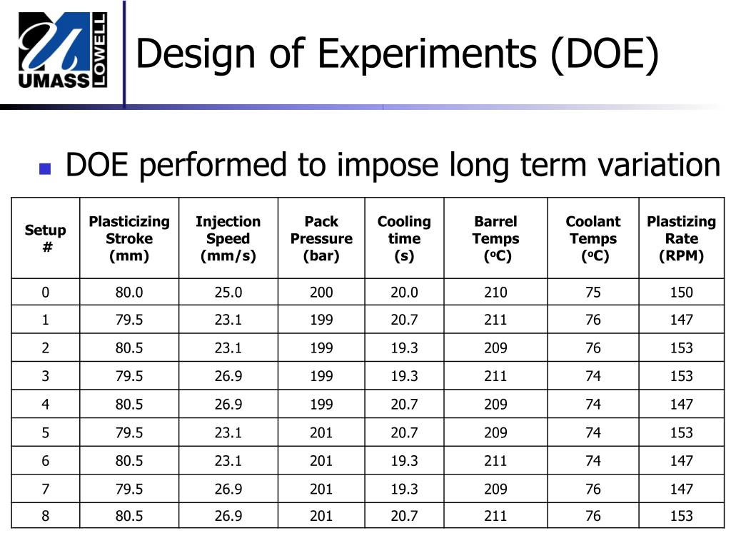 DOE performed to impose long term variation