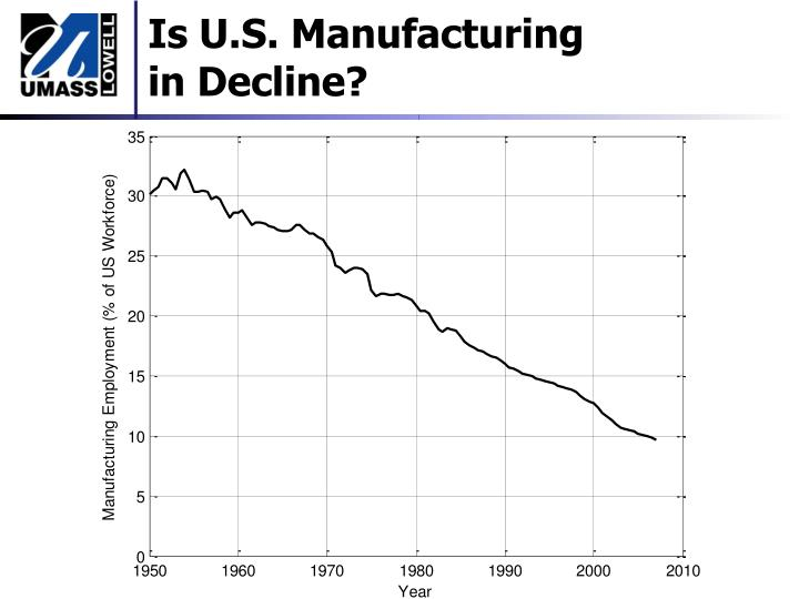 Is u s manufacturing in decline