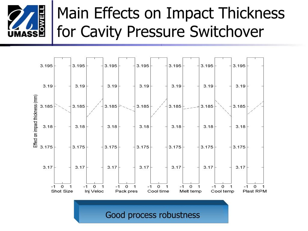 Main Effects on Impact Thickness