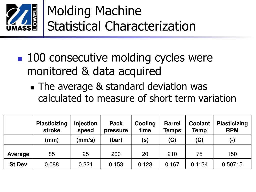 100 consecutive molding cycles were monitored & data acquired
