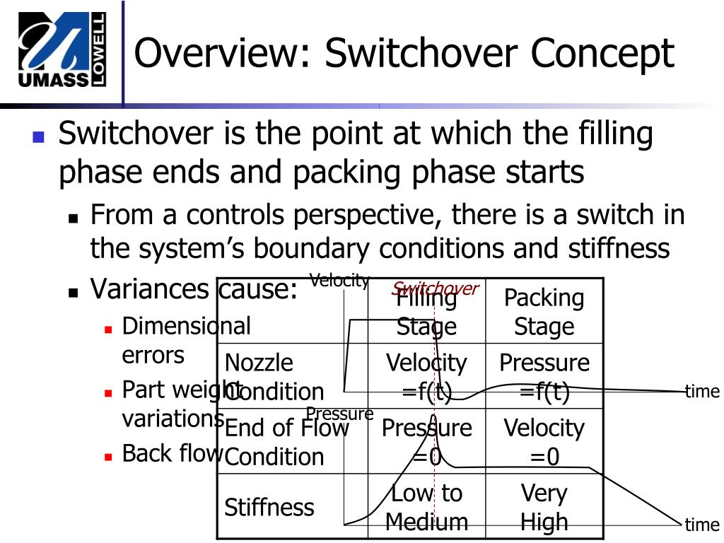 Overview: Switchover Concept