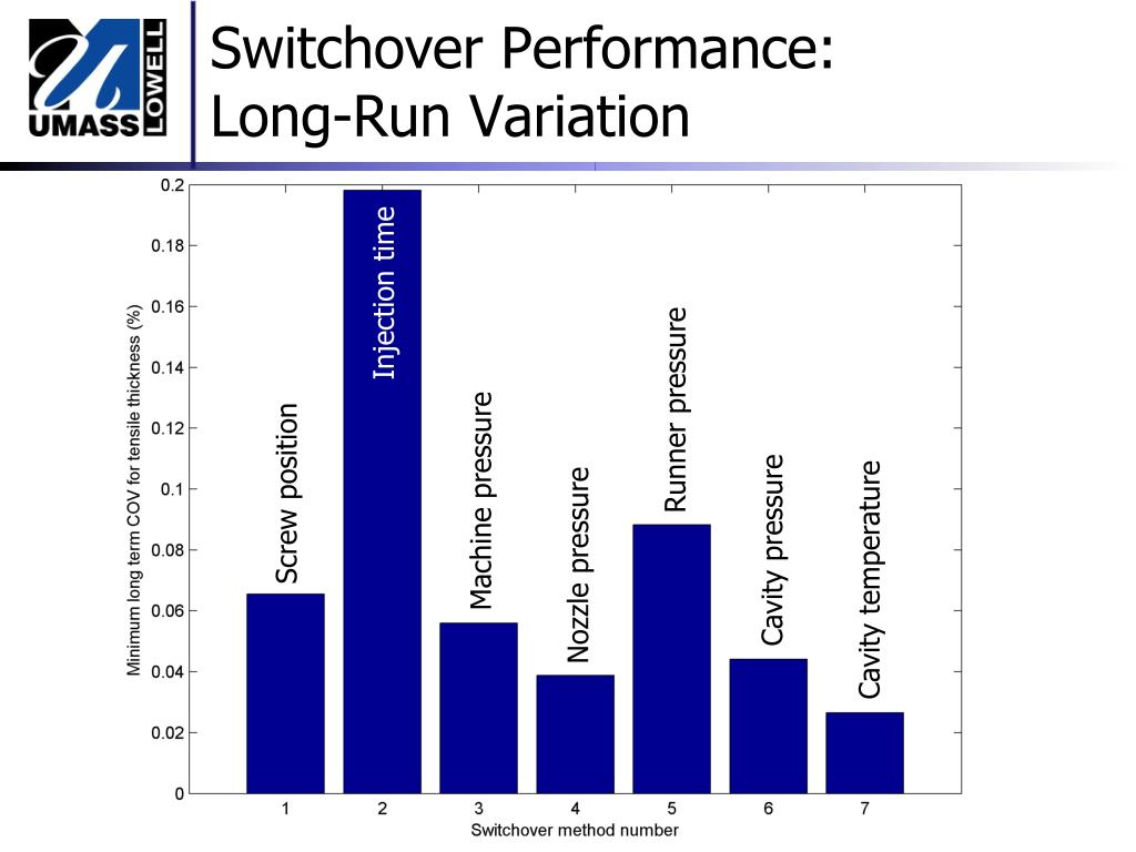 Switchover Performance: