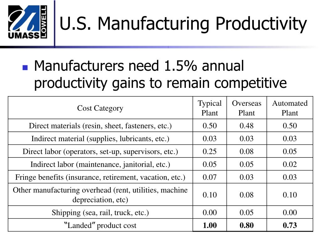 U.S. Manufacturing Productivity