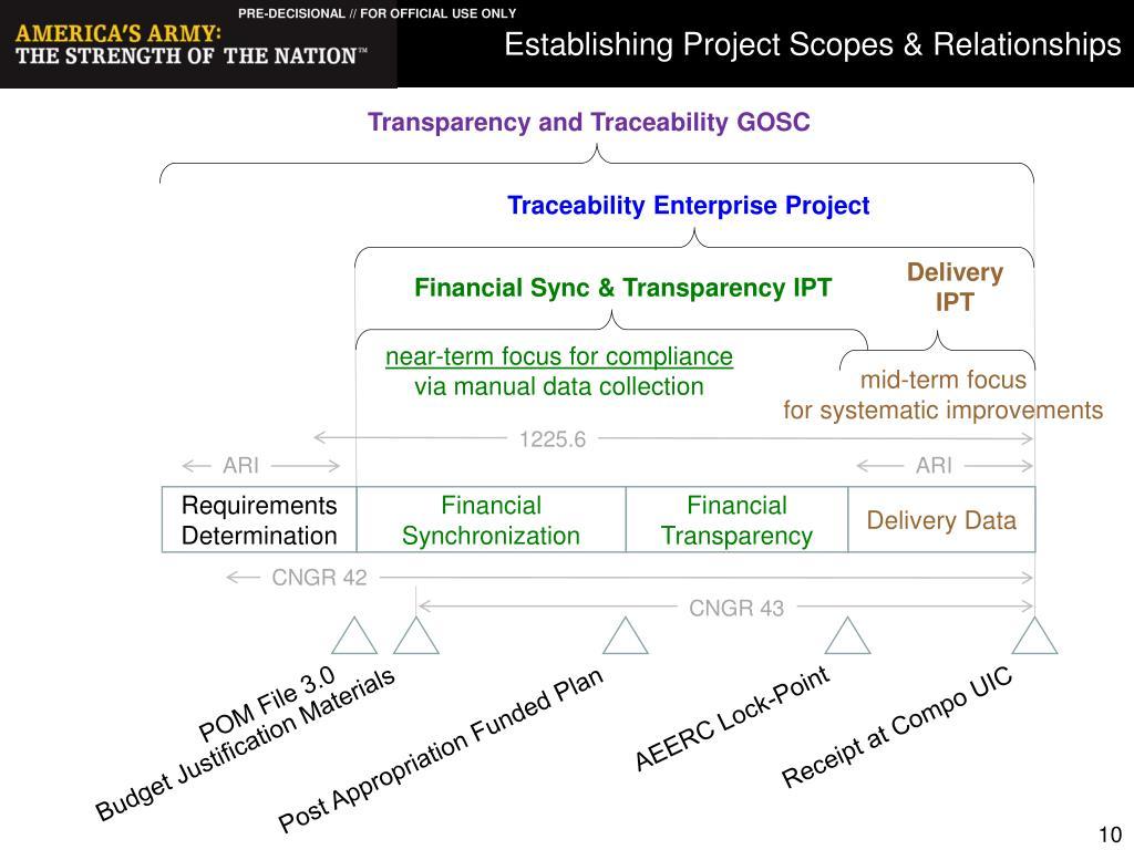 Establishing Project Scopes & Relationships