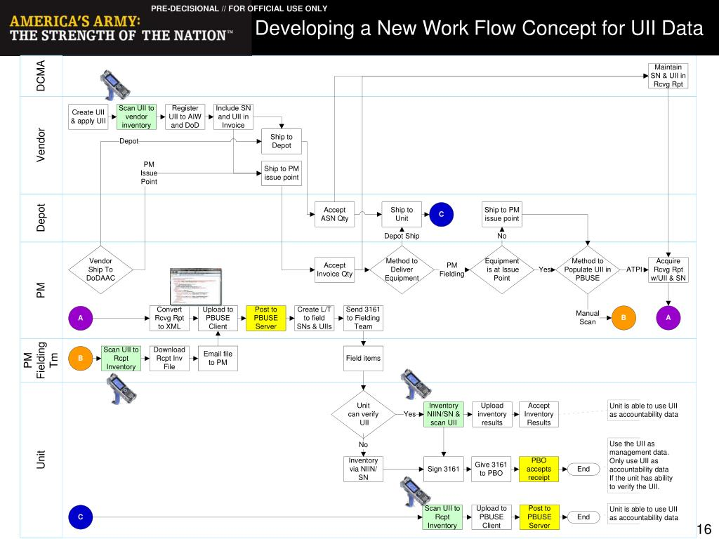Developing a New Work Flow Concept for UII Data