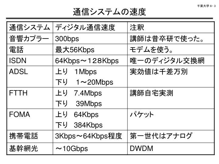 通信システムの速度