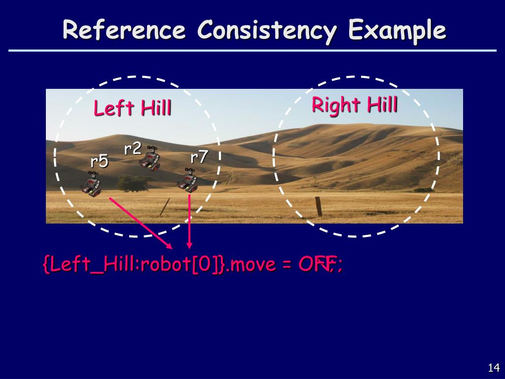 Reference Consistency Example