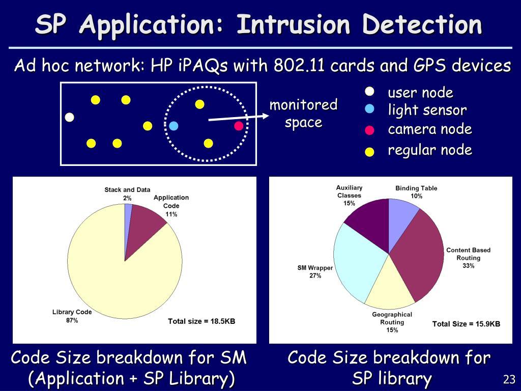 SP Application: Intrusion Detection